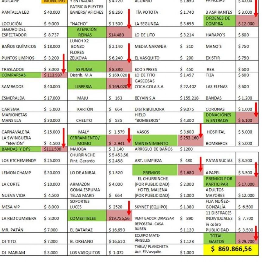El Club Independiente perdió más de 55 mil pesos en la  realización de los corsos