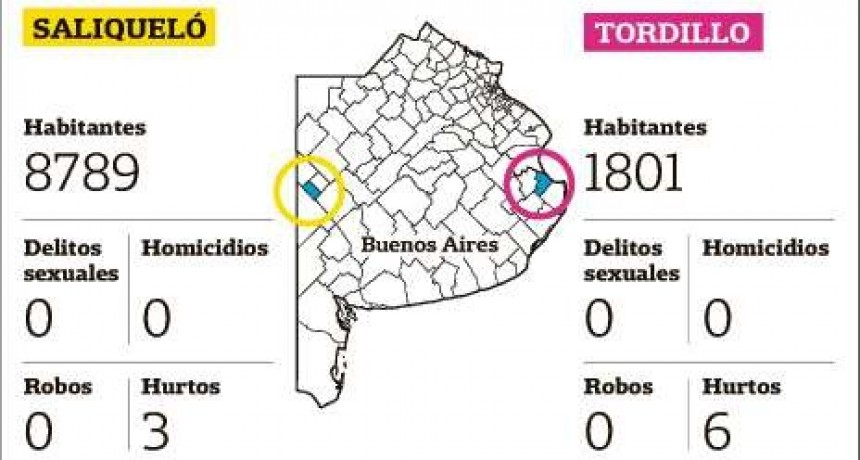 Dos localidades bonaerenses sin violencia urbana